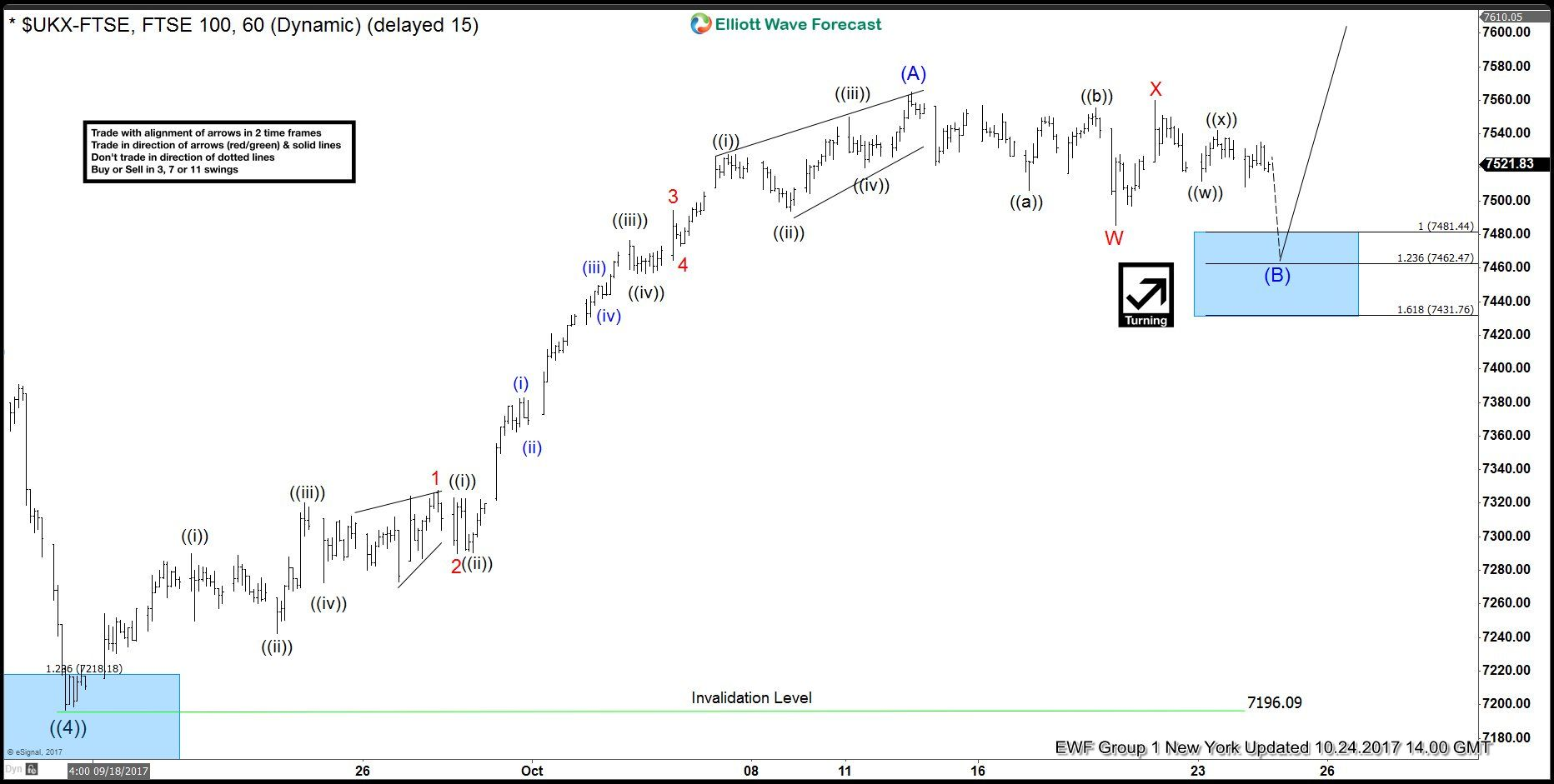 Ftse Forecasting The Path Using Elliott Wave Theory Wave Theory