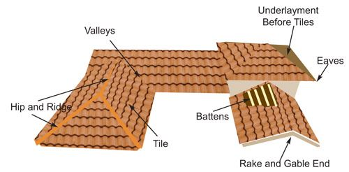 Get A Wide Range Of Panel Tiles Roofing Roof Styles Clay Roof Tiles