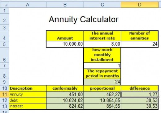 How To Calculate Repayment Of A Loan In Excel Annuity Calculator Repayment Excel