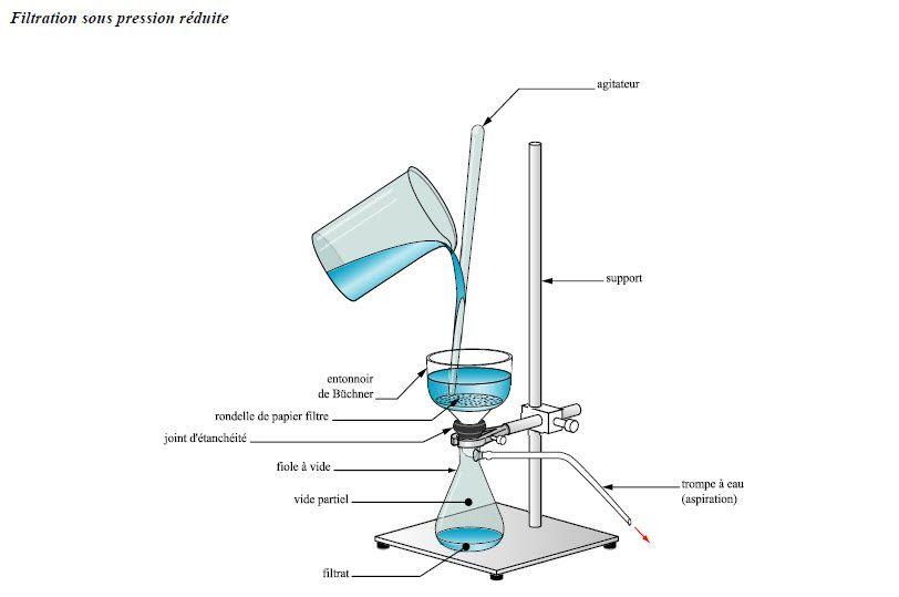 Un Peu De Physique Et De Chimie Filtration Quimica Equipo