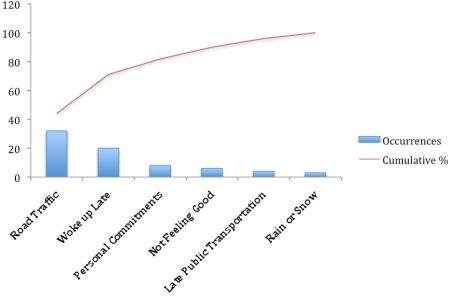 Pareto Chart  Tutorials Point  Management    Chart