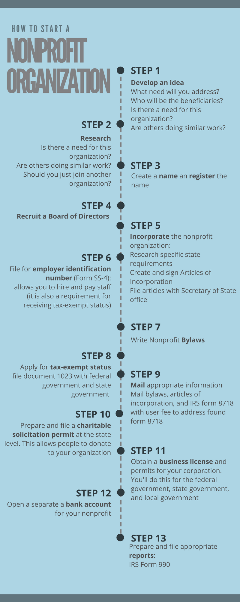 How To Start A Nonprofit Organization StepByStep  Organizations