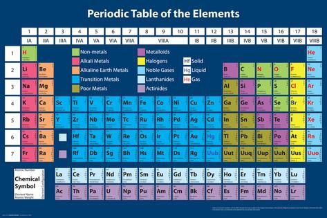 Periodic Table Periodic table, Periodic table poster and School - new periodic table of elements hd