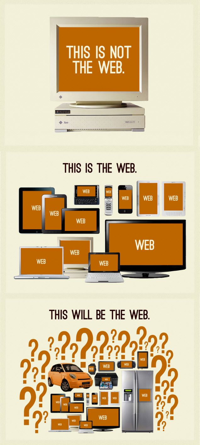 Responsive web design: This is the web #responsivedesign