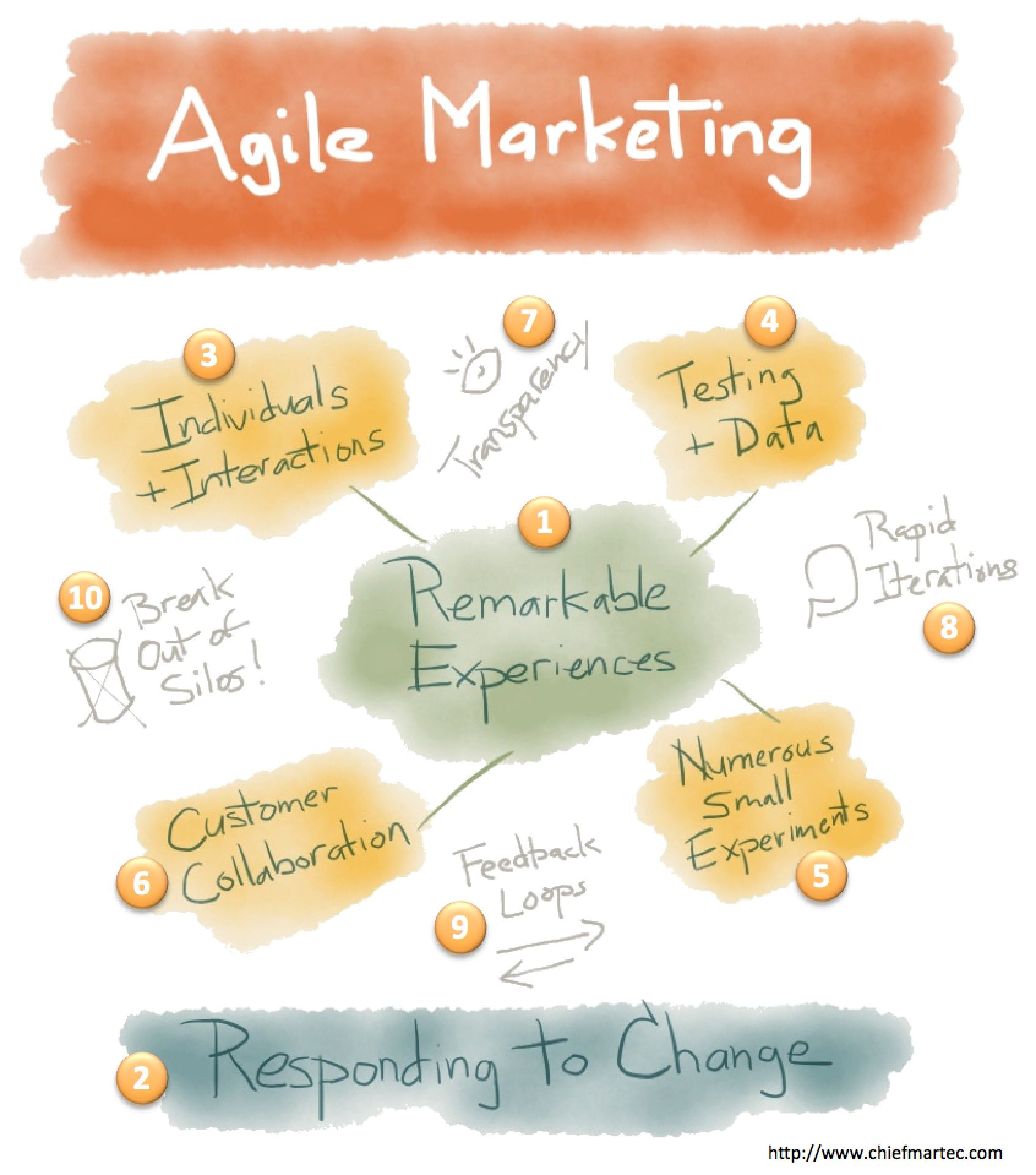 10 Key Principles Of Agile Marketing Management With Images