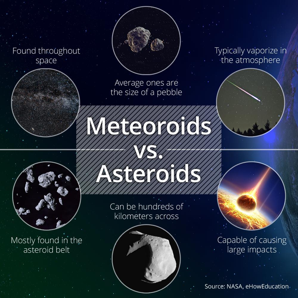 Meteoroids vs Asteroids Solar System Comets