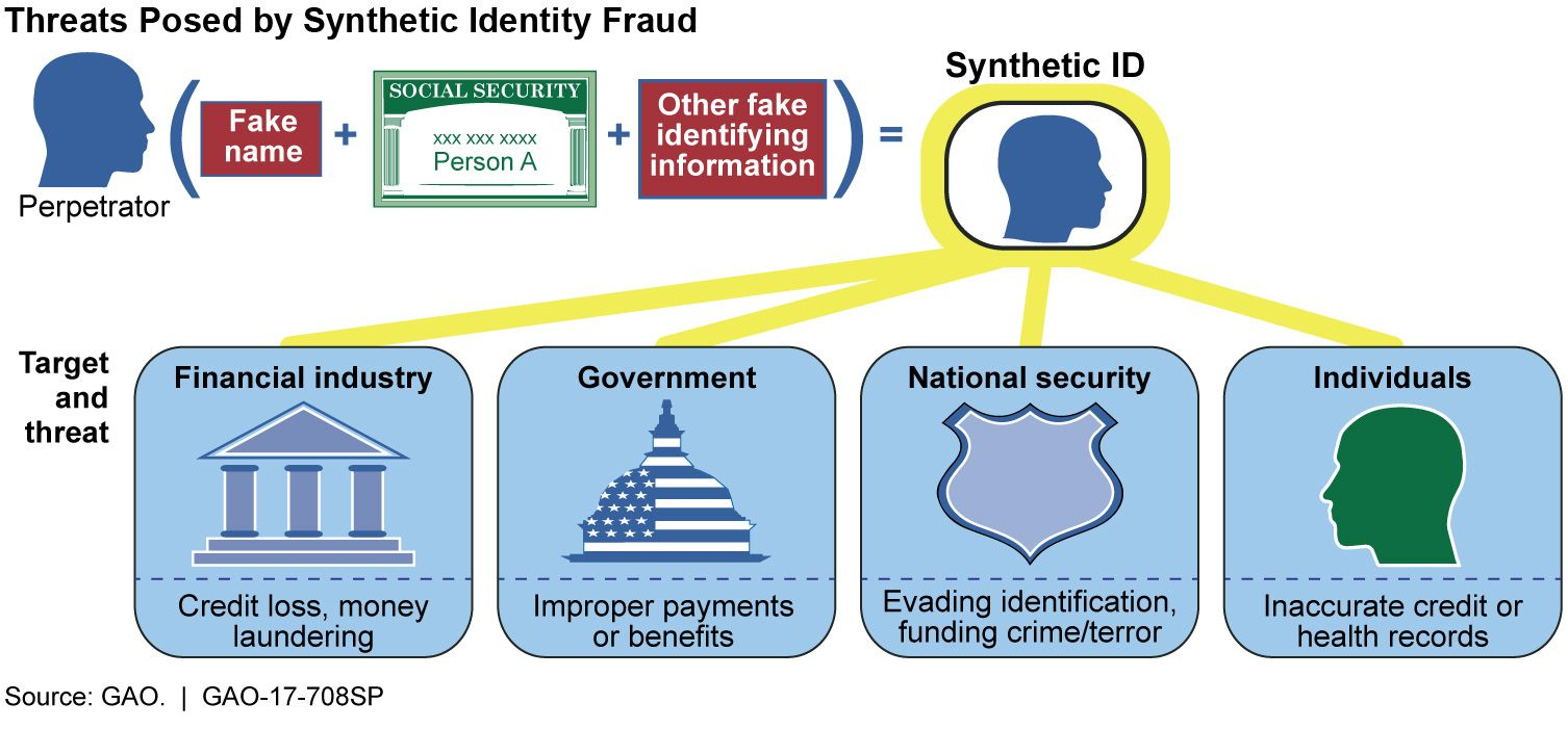 Pin By Efraud Prevention Llc On Fraud Prevention Identity Fraud Health Records Fraud