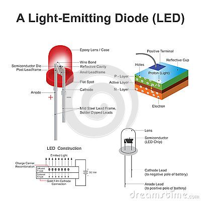 A Light Emitting Diode Led Is A Two Lead Semiconductor Light Source Electrons Are Able To Recombine With Electron Hol Light Emitting Diode Diode Semiconductor
