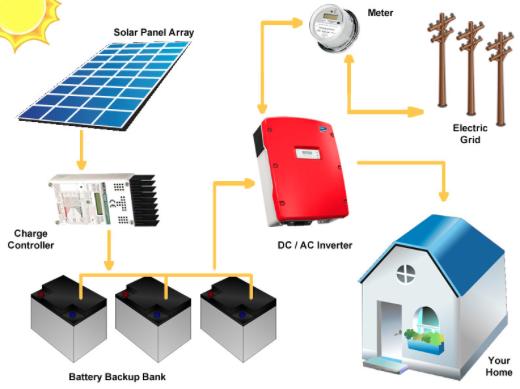 New Technology On Hybrid System Market Advance Technology Latest Innovation Leading Players Bosch Continen Solar Panels Solar Panel Installation Paneling