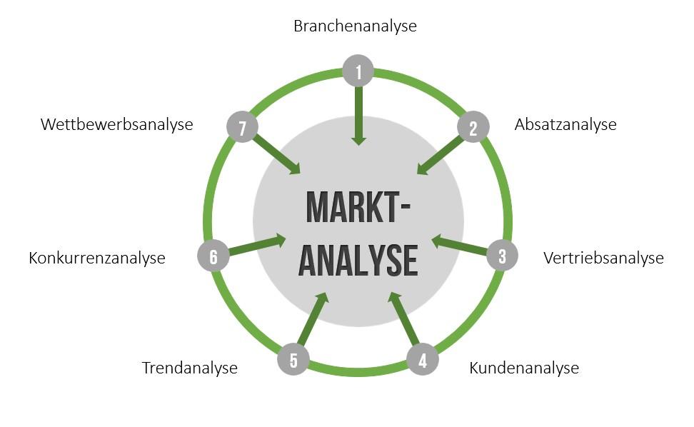 Markt Und Branchenanalyse