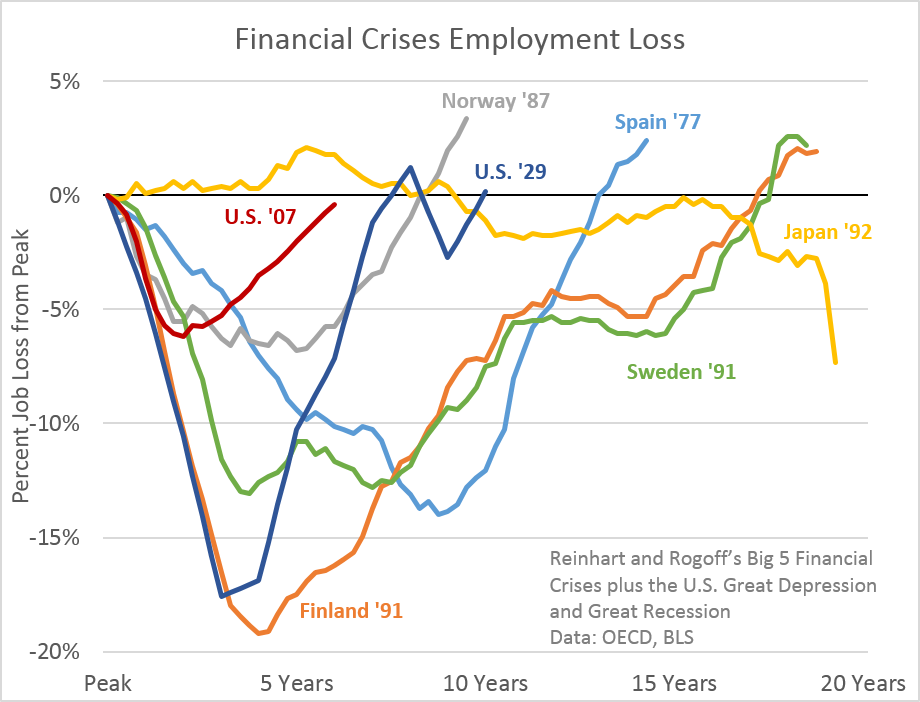 Getting There Financial Crises Edition Financial Crisis