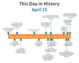 Day In History Powerpoint Timeline Template Ppt Template  Health