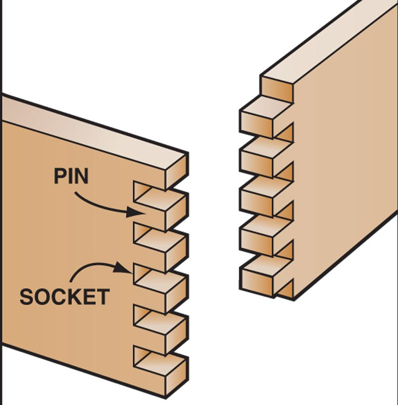 Tablesaw Box Joints Woodworking Saws Box Joints
