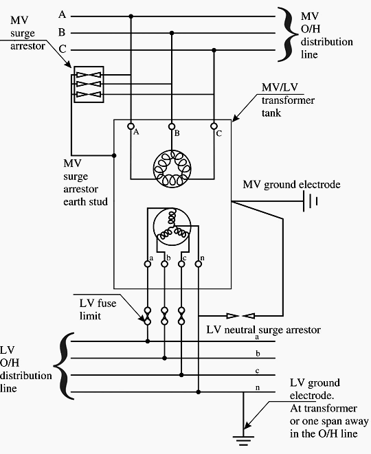 pole lv transformer grounding