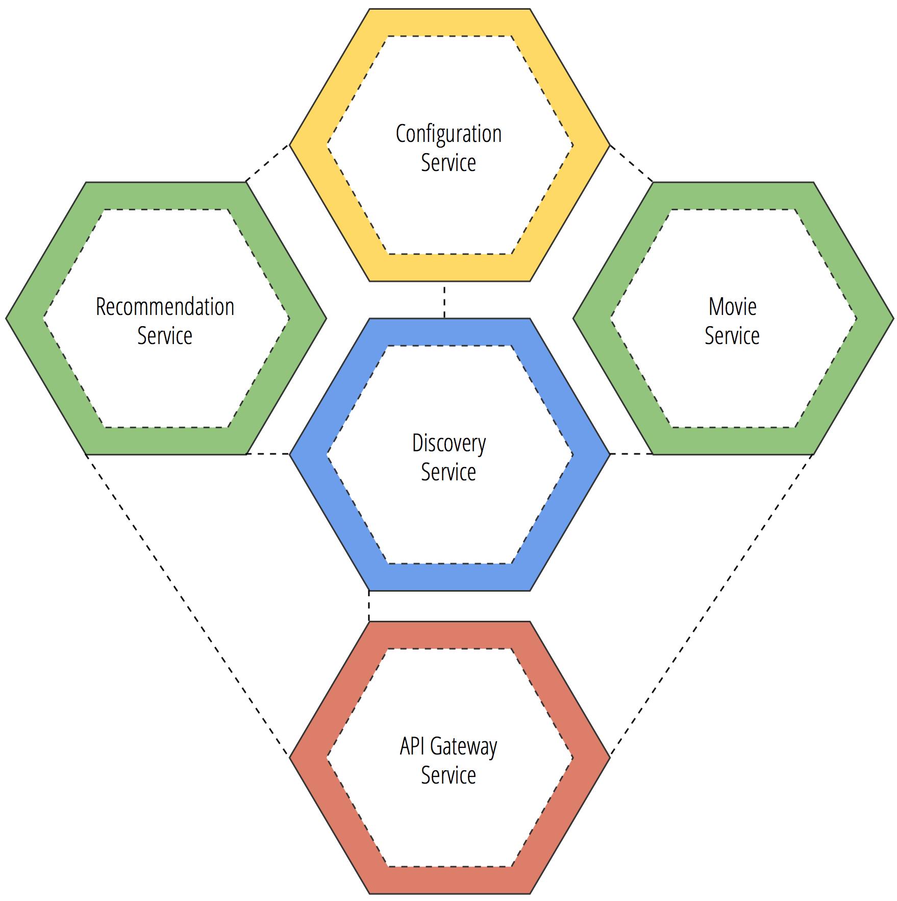 Microservice API Gateway Clouds, Software development