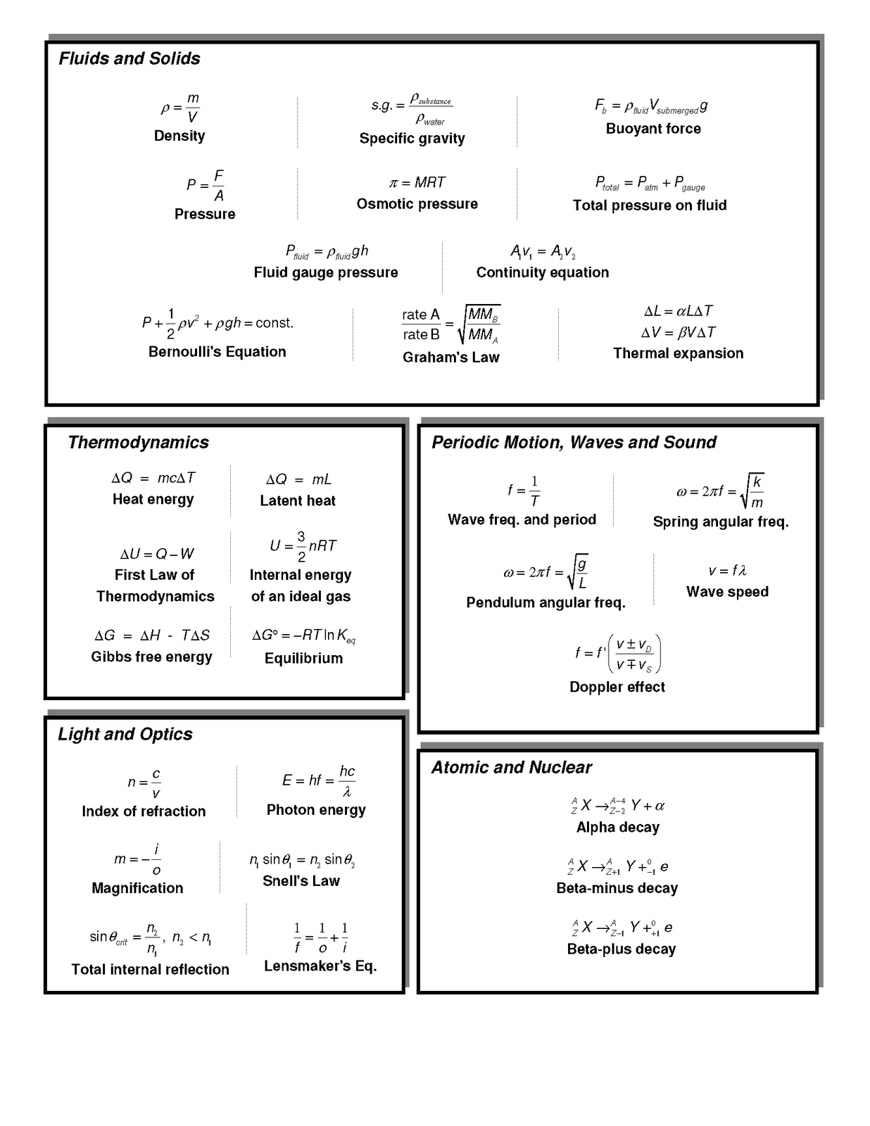 Mcat Physics Equations...