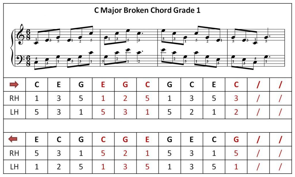 C Major Broken Chord Broken Chords Piano Piano Studio
