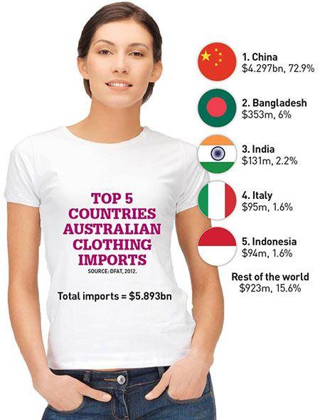 Australian fashion retailers list 89