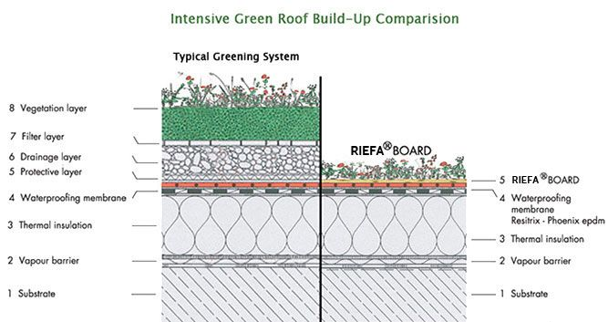 Image Result For Sedum Roof Build Up Tech Details