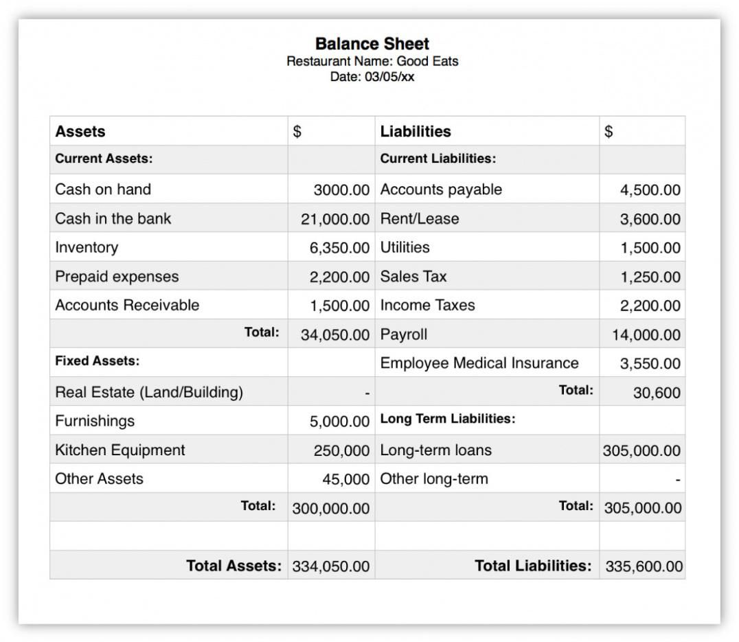 Explore Our Sample Of Profit And Loss Statement For Restaurant Template Business Valuation Balance Sheet Statement Template