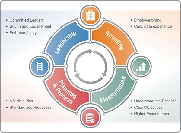 RPO ecosystem can help organizations improve recruitment - recruitment strategy