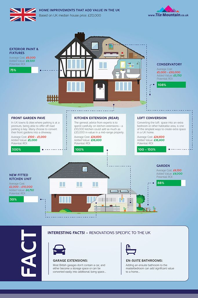 Home Improvements That Add Value To House Prices Comparing Uk Vs U S Vs Australia Home Improvement House Prices Kitchen Extension Rear