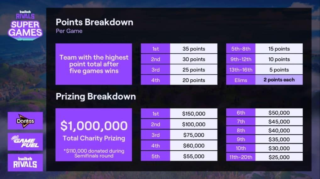 Every thing it is advisable learn about 1 million twitch
