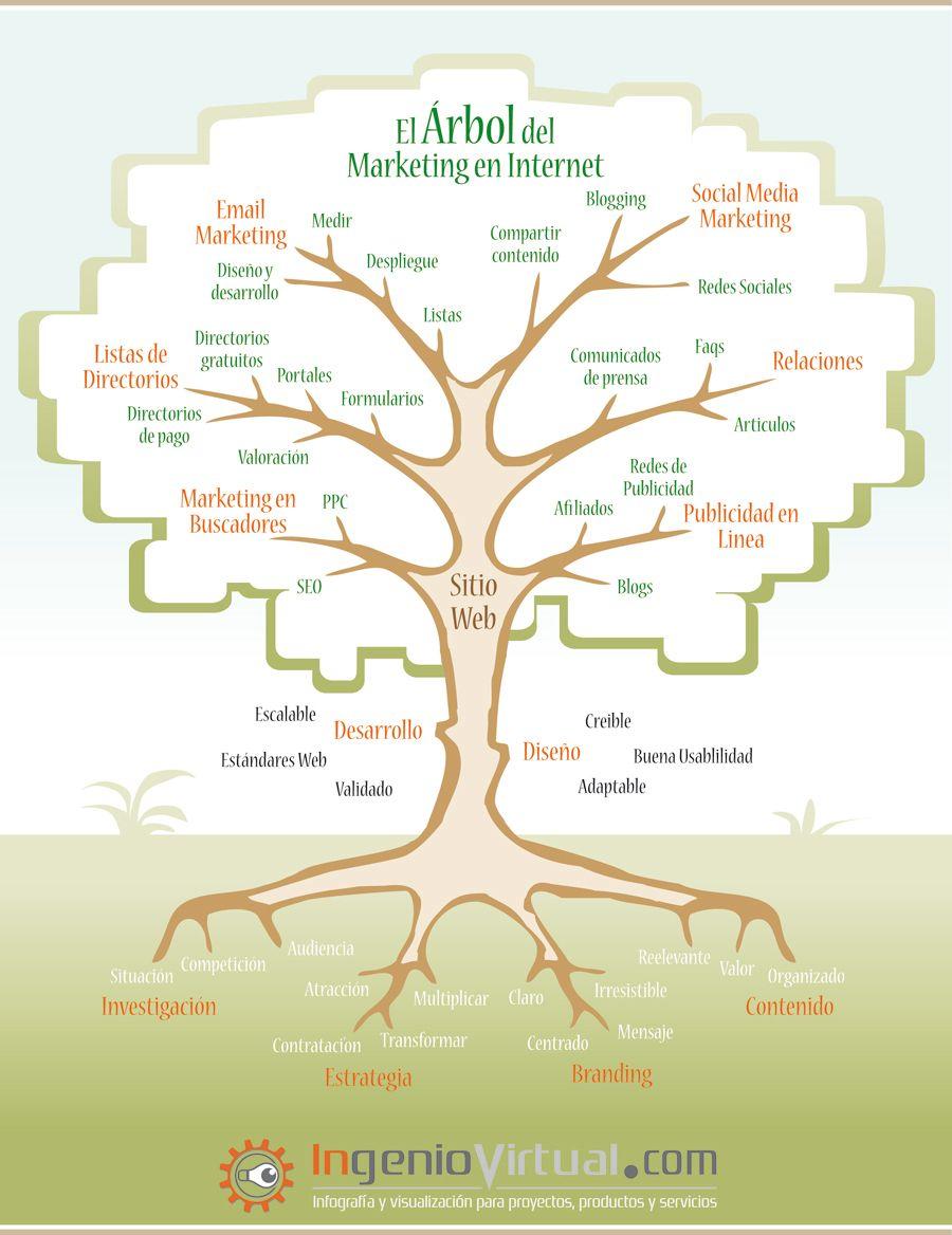 Una Forma Muy Gráfica De Entender El Marketing En Internet Marketing En Internet Marketing Marketing De Contenidos
