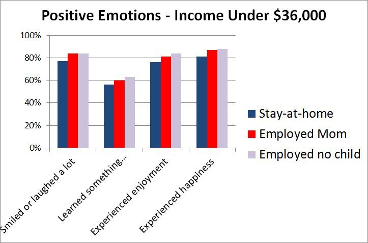 She Works Hard For No Money Sociological Images Social Science Project Emotions Positive Emotions