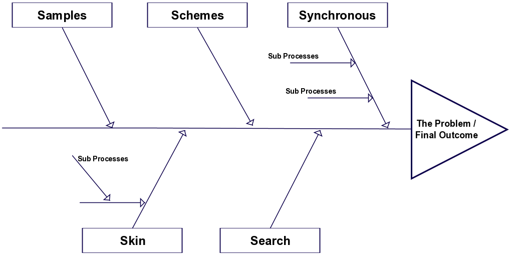 A fishbone diagram template that can be used in the sales process a fishbone diagram template that can be used in the sales process the 5 ss of sales already added to the branches ccuart Gallery