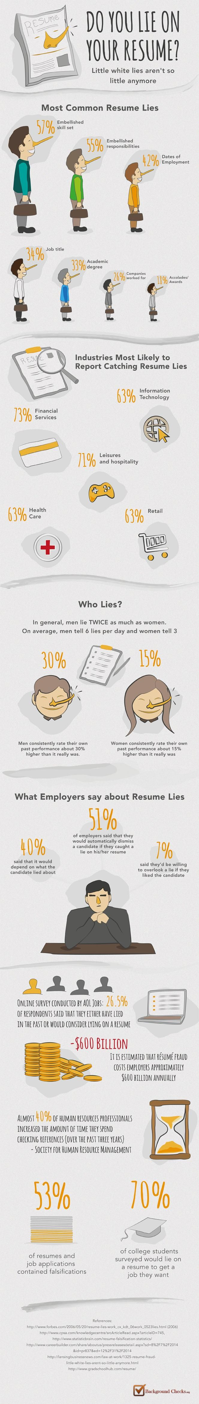 Do You Lie on Your Resume? infographic Cover letter for