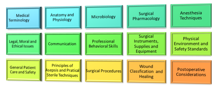 What Is Involved In Surgical Tech Training? Surgical