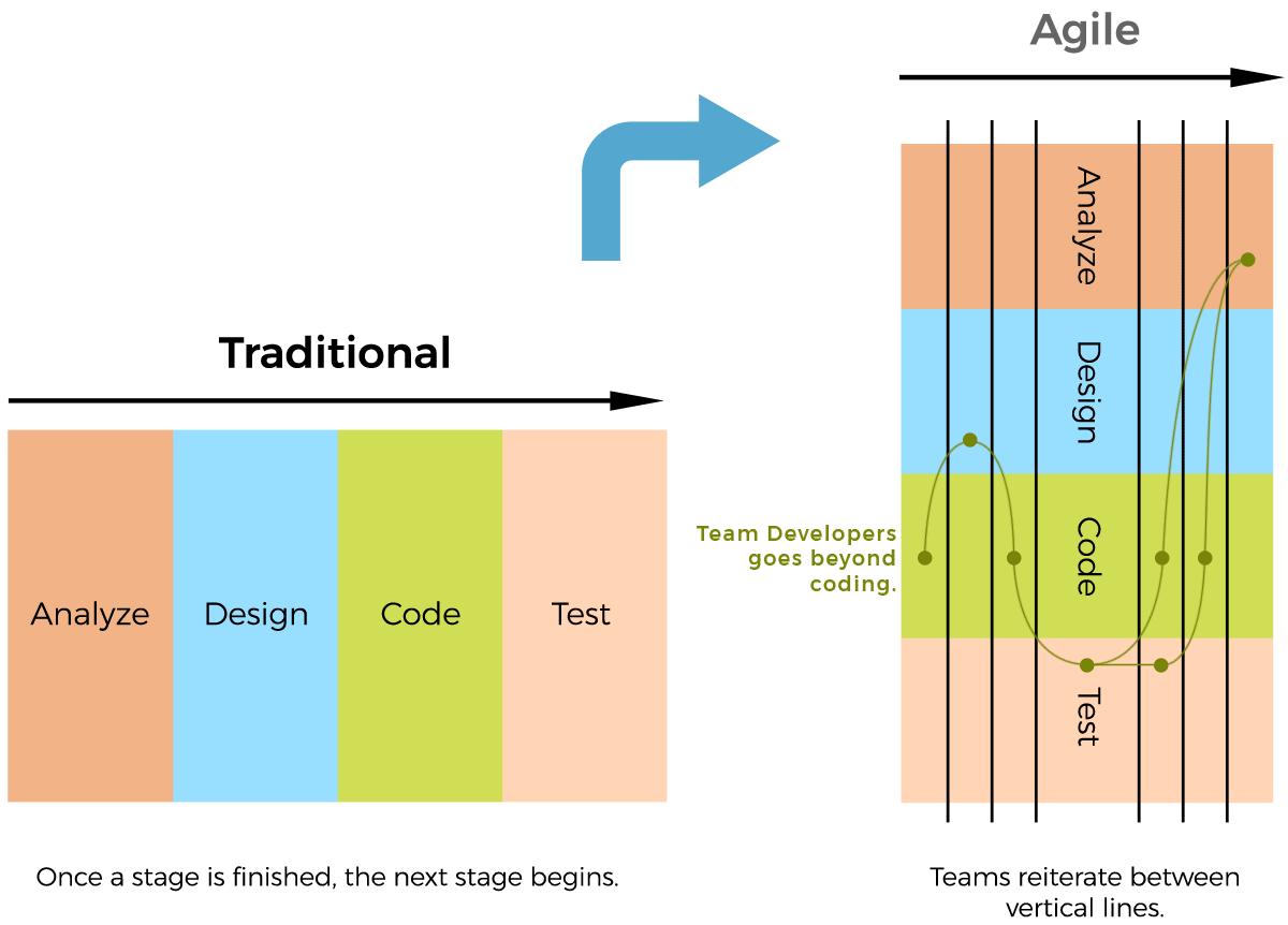 Agile Vs Traditional Project Management Agile Agile Project Management Project Management