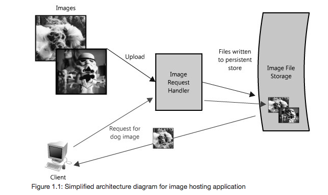 Example Designing Distributed Image Store Distributed Computing System Design