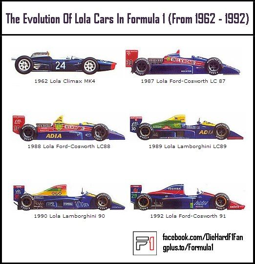 Formula 1 collectors' reference: Lola F1 cars 1962-1992