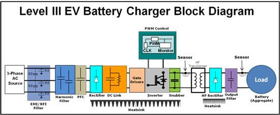 Level Iii Ev Battery Charger Block Diagram With Images Block