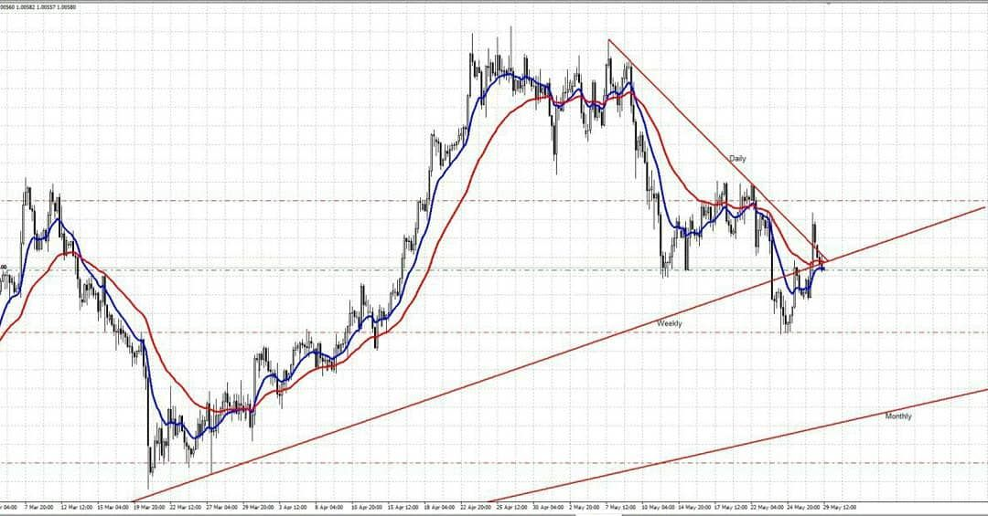 From Vip Signal Group Usdchf Sell Signal Before And After Tp1