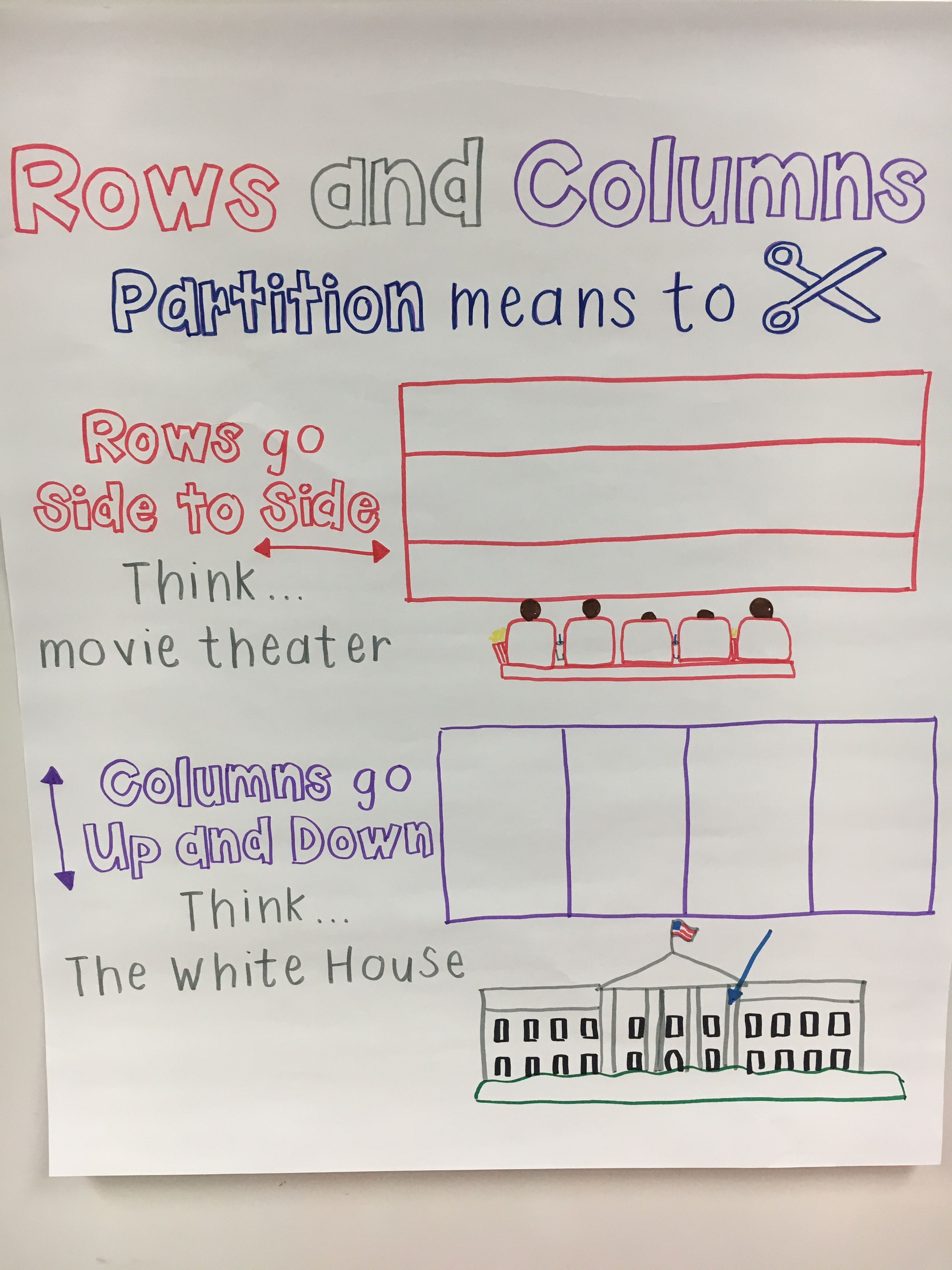 Partitioning Rectangles Into Rows And Columns Anchor Chart
