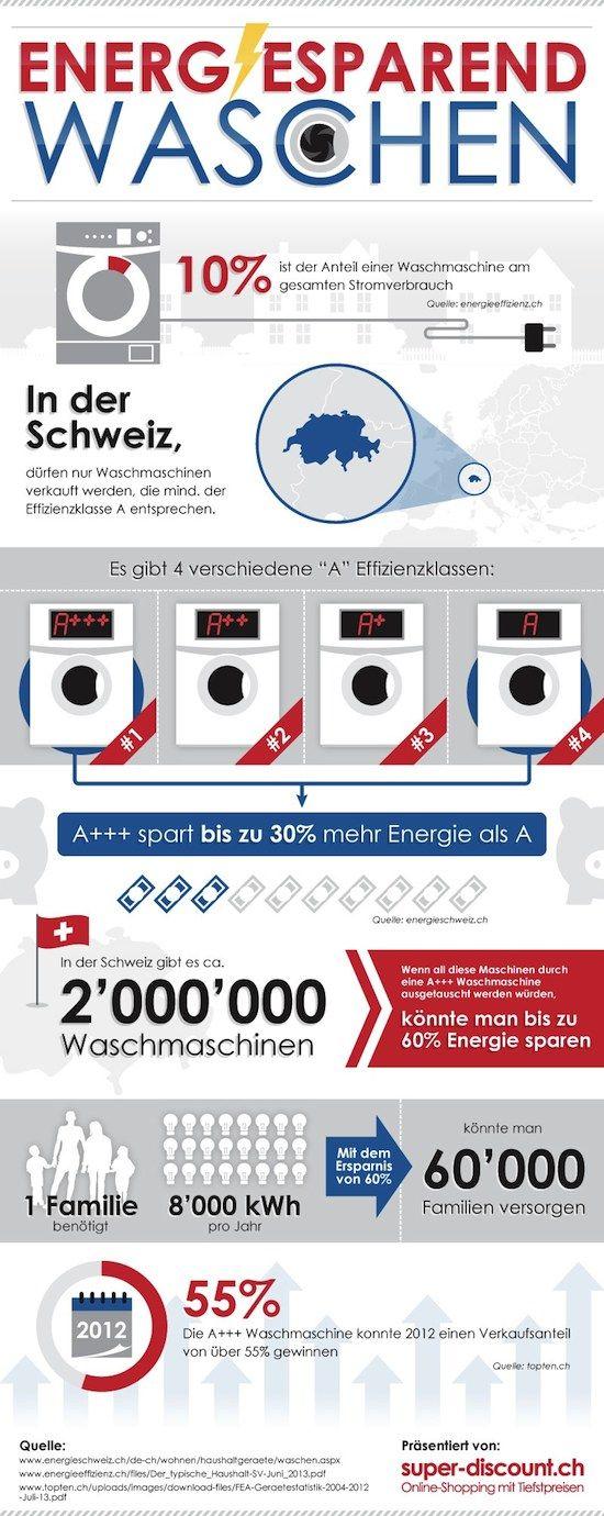 wie kann ich bewusst energie sparen beim waschen und was. Black Bedroom Furniture Sets. Home Design Ideas