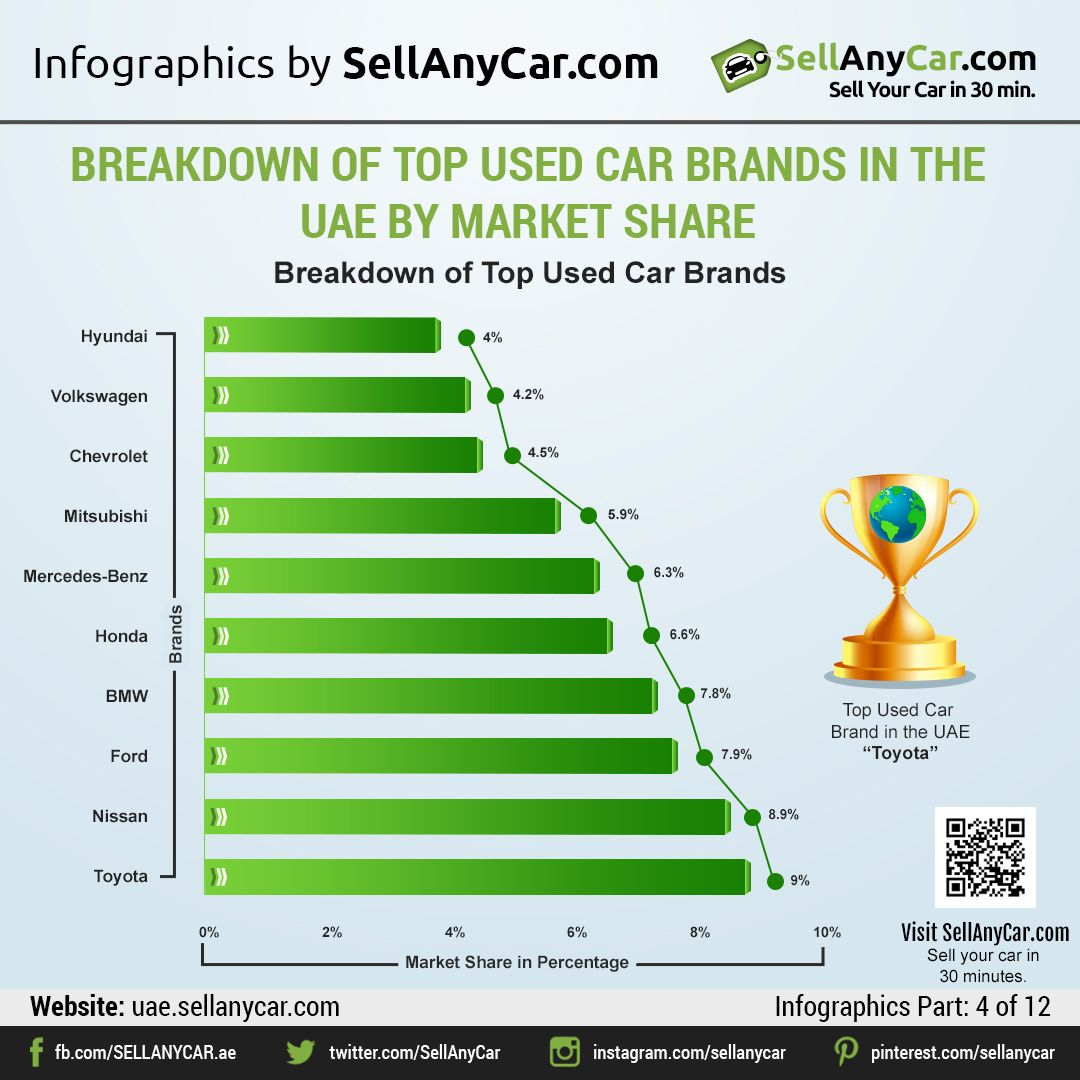 Sellanycar Com S Introspective Comparison Of Used Car Brands In The Uae By Market Share And Age Sellanycar Com Sell Your Car In 30min Car Brands Marketing Share Market