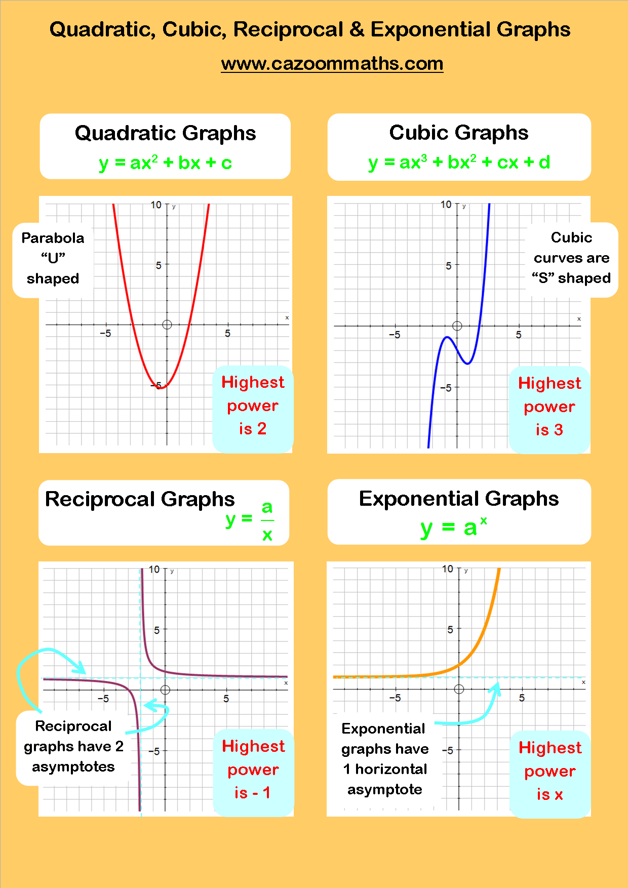 Quadratic and Cubic Functions – Graphing Cubic Functions Worksheet