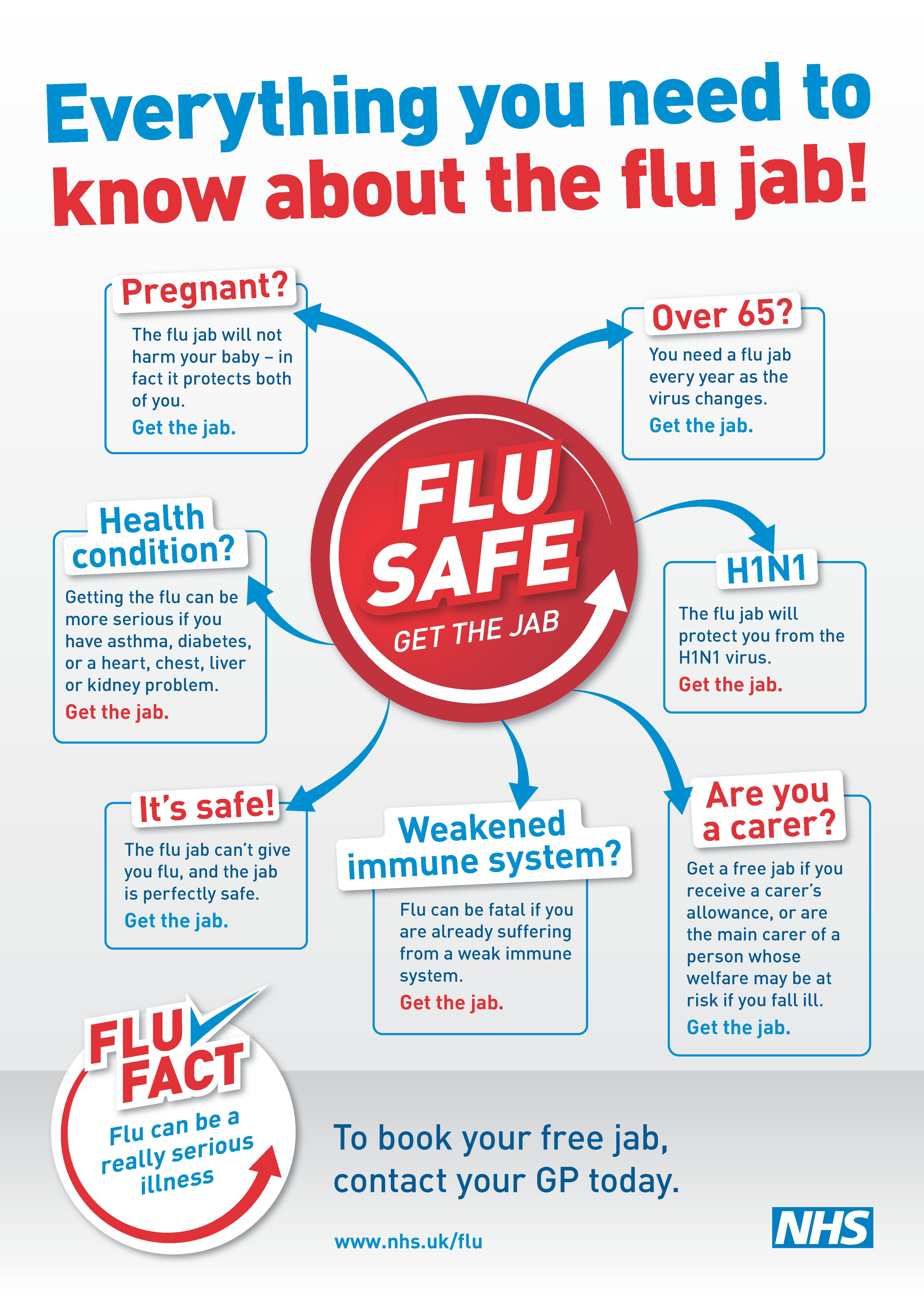 Everything you need to know about the flu jab http//www