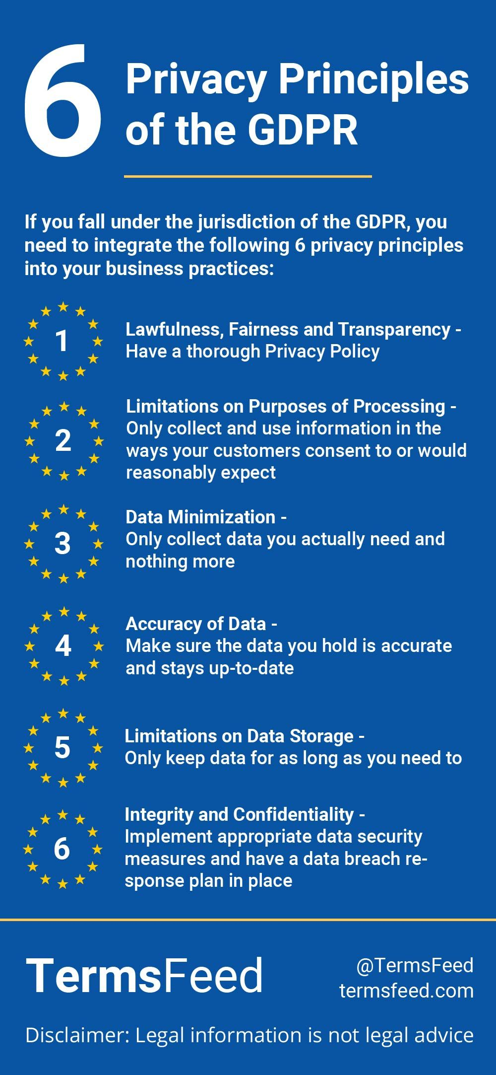 6 Privacy Principles Of The Gdpr Termsfeed In 2020 Principles General Data Protection Regulation Business Practices