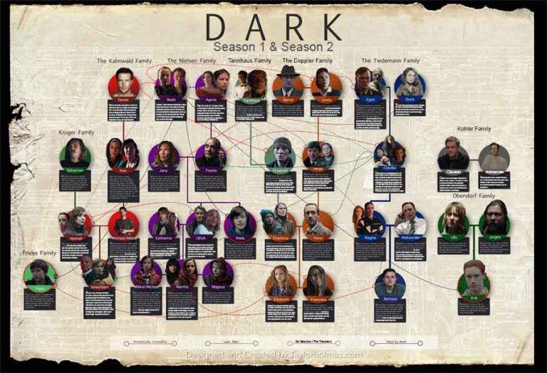 Dark Family Tree Season 2