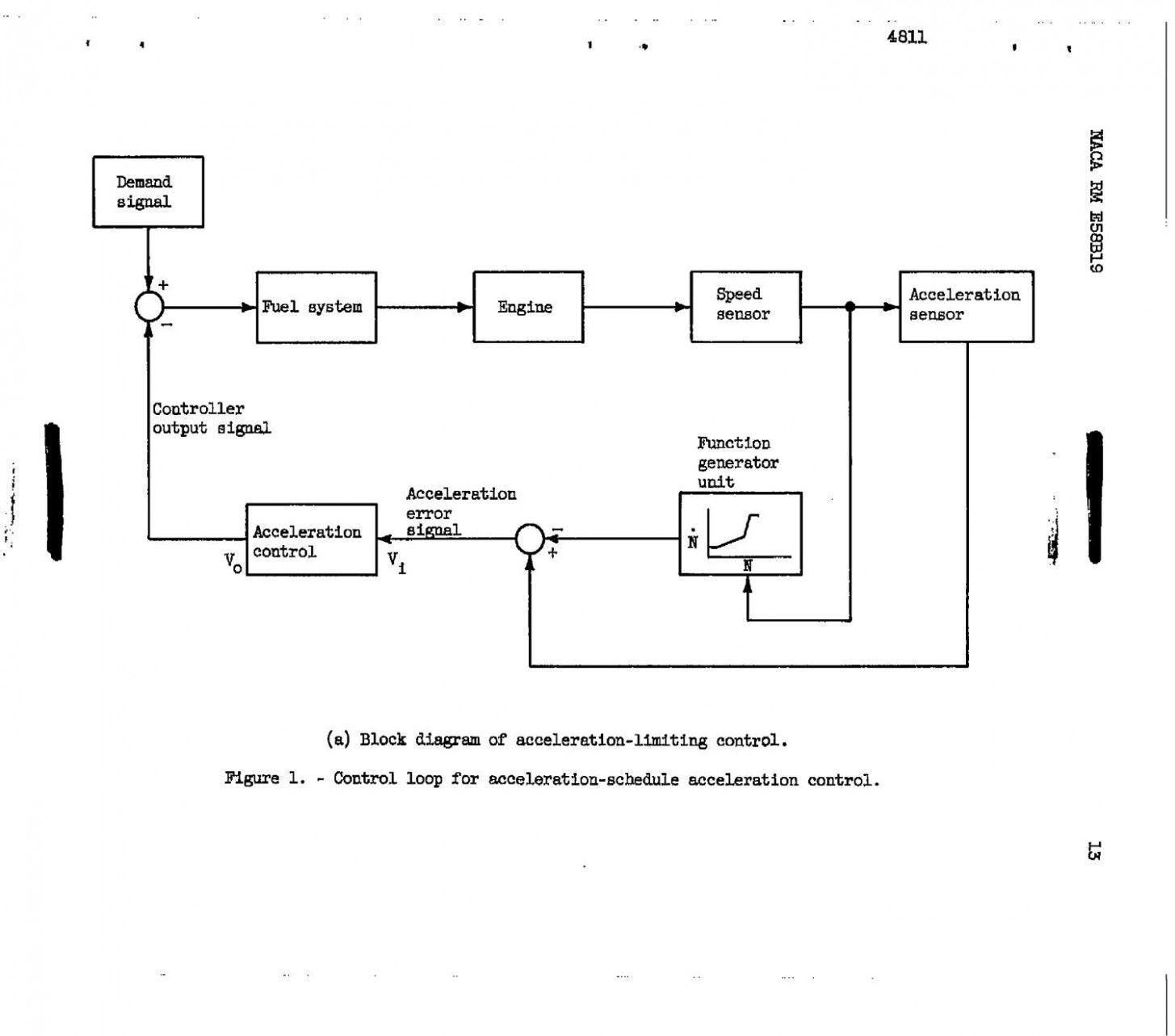 Turbojet Engine Block Diagram Di 2020