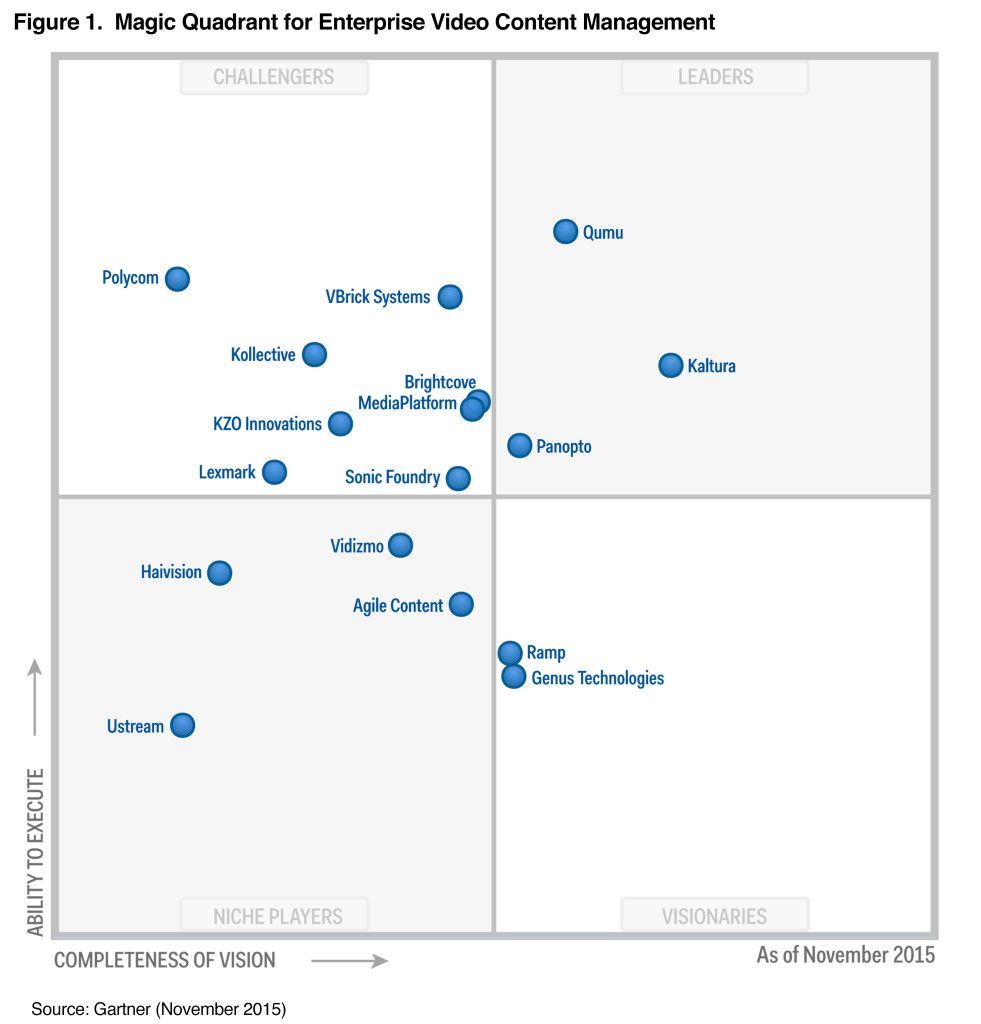 Magic Quadrant For Enterprise Video Content Management