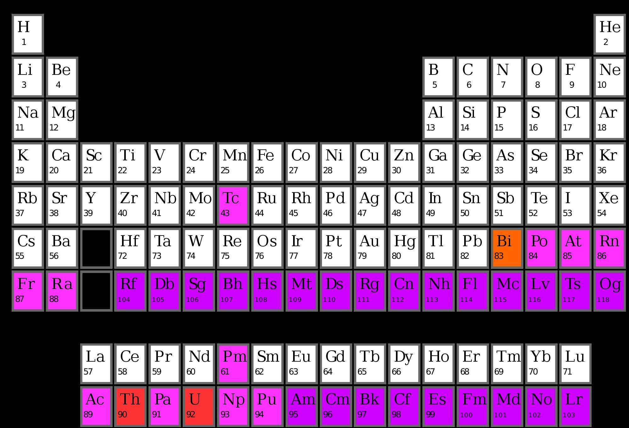 Radioactive Elements Worksheet