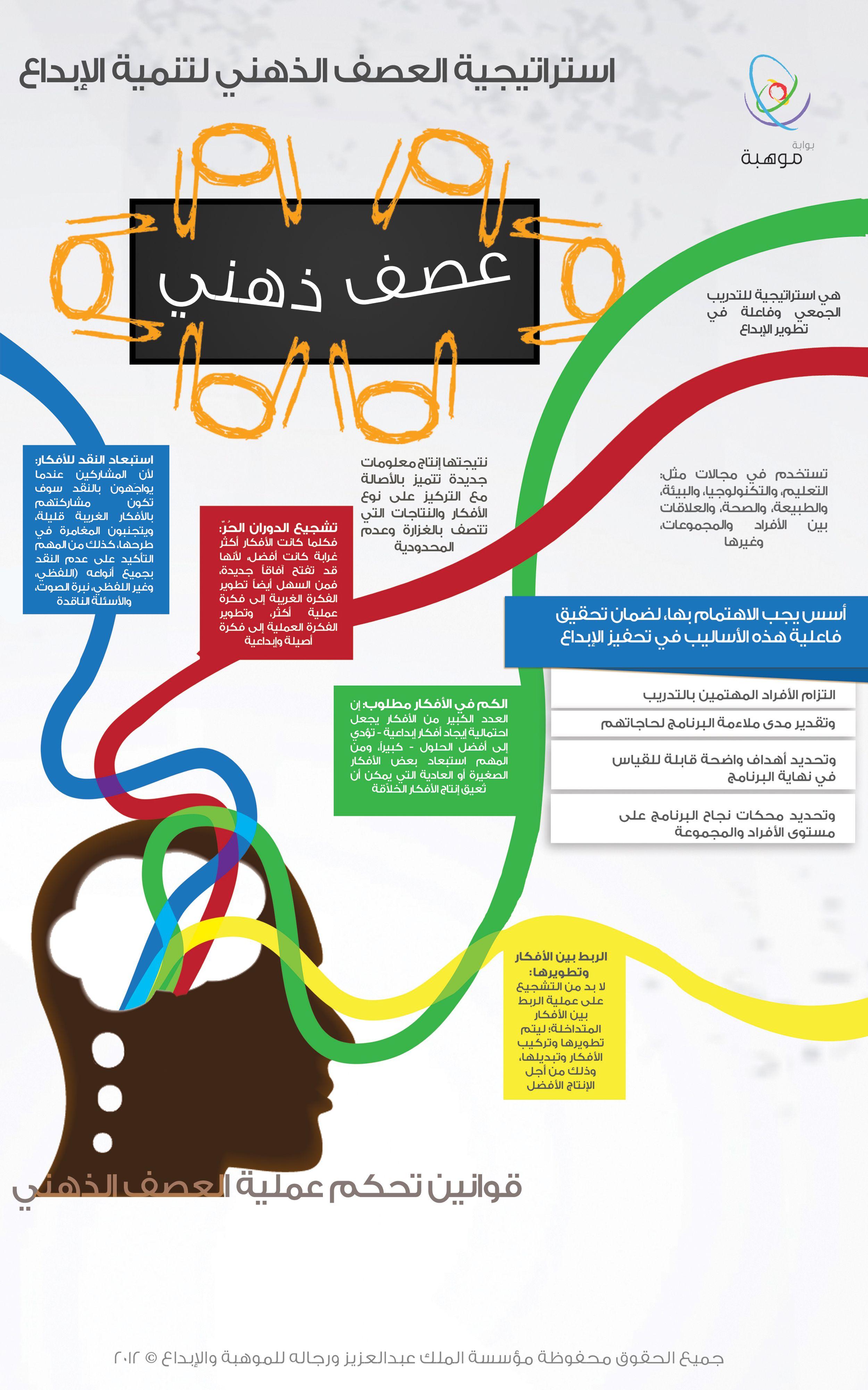 كل ما تحتاج معرفته عن عملية العصف الذهني ودورها في العملية الإبداعية Http Www Mawhiba Org Infograph Pages Details A Intellegence Life Skills Business Notes