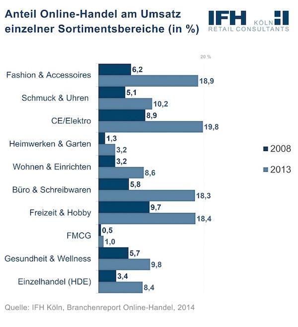 E-Commerce-Prognose, IFH, Anteil Online Handel an Umsätzen einzelner Sortimentsbereiche