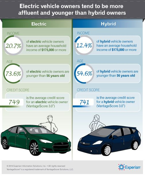 Consumers Purchasing An Electric Vehicle Are Younger And More